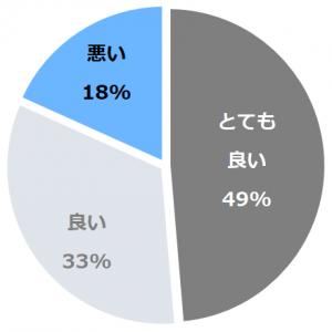 華やぎの章 慶山(はなやぎのしょうけいざん)口コミ構成比率表(最低最悪を含む)