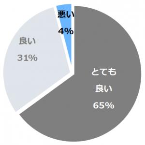 浅間温泉 菊之湯(あさまおんせんきくのゆ)口コミ構成比率表(最低最悪を含む)