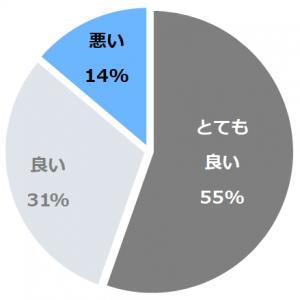 今井浜温泉旅館 心のどか(いまいはまおんせんりょかんこころのどか)口コミ構成比率表(最低最悪を含む)