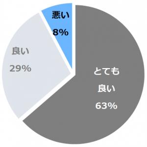 河口湖温泉 風のテラス KUKUNA(かわぐちこおんせんかぜのてらすくくな)口コミ構成比率表(最低最悪を含む)