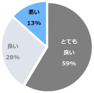 ラビスタ富士河口湖(らびすたふじかわぐちこ)口コミ構成比率表(最低最悪を含む)