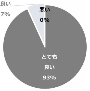 伊豆高原 森のしずく(いずこうげんもりのしずく)口コミ構成比率表(最低最悪を含む)