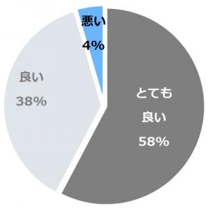 THE PARKLODGE 上高地(ざぱーくろっじかみこうち)口コミ構成比率表(最低最悪を含む)