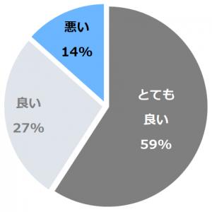 富士山温泉 別墅然然(ふじさんおんせんべっしょ ささ)口コミ構成比率表(最低最悪を含む)