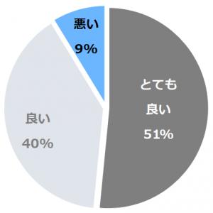 ホテル清風園(ほてるせいふうえん)口コミ構成比率表(最低最悪を含む)