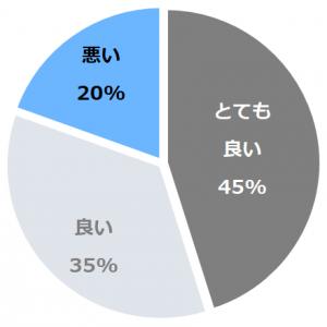 ホテル四季の蔵(ほてるしきのくら)口コミ構成比率表(最低最悪を含む)