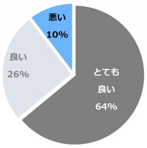 嵯峨塩館(さがしおかん)口コミ構成比率表(最低最悪を含む)