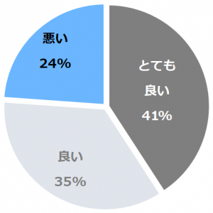 伊豆高原 syuhari(いずこうげんしゅはり)口コミ構成比率表(最低最悪を含む)