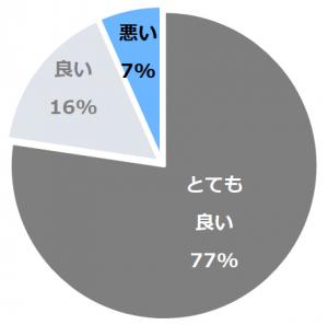 UMITO VOYAGE ATAMI(うみとゔぉやーじゅあたみ)口コミ構成比率表(最低最悪を含む)