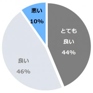 早太郎温泉 ホテルやまぶき(はやたろうおんせんほてるやまぶき)口コミ構成比率表(最低最悪を含む)