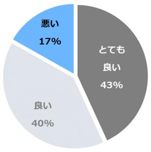川浦温泉 山県館(かわうらおんせんやまがたかん)口コミ構成比率表(最低最悪を含む)