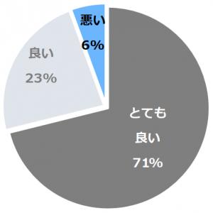 夢富士(ゆめふじ)口コミ構成比率表(最低最悪を含む)