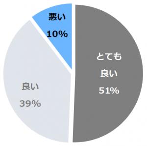 オークラアクトシティホテル浜松(おーくら あくとしてぃほてるはままつ)口コミ構成比率表(最低最悪を含む)