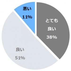 ホテルアソシア豊橋(ほてるあそしあとよはし)口コミ構成比率表(最低最悪を含む)