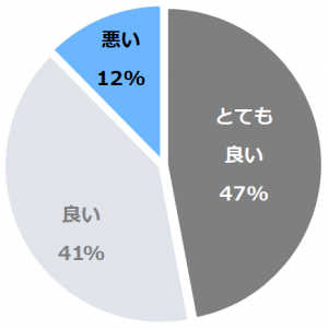 琵琶湖ホテル(びわこほてる)口コミ構成比率表(最低最悪を含む)