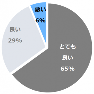 京都ブライトンホテル(きょうとぶらいとんほてる)口コミ構成比率表(最低最悪を含む)