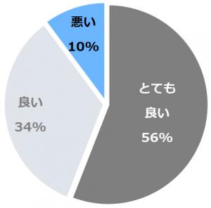 ホテル ザ セレスティン京都祇園(ほてるざせれすてぃんきょうとぎおん)口コミ構成比率表(最低最悪を含む)