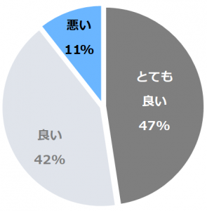 ホテルセンチュリー静岡(ほてるせんちゅりーしずおか)口コミ構成比率表(最低最悪を含む)