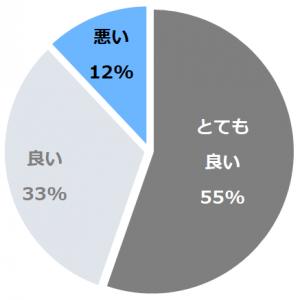 志摩地中海村(しまちちゅかいむら)口コミ構成比率表(最低最悪を含む)