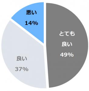 フォーポイントバイシェラトン名古屋 中部国際空港(ふぉーぽいんとばいしぇらとんなごやちゅうぶこくさいくうこう)口コミ構成比率表(最低最悪を含む)