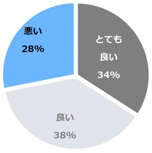 風待ちの湯 福寿荘(かざまちのゆふくじゅそう)口コミ構成比率表(最低最悪を含む)