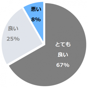 和みの宿 弓ヶ浜いち番館(なごみのやどゆみがはまいちばんかん)口コミ構成比率表(最低最悪を含む)