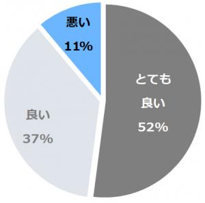 蒲井温泉 いっぺん庵(かまいおんせんいっぺんあん)口コミ構成比率表(最低最悪を含む)