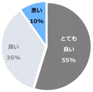 名古屋JRゲートタワーホテル(なごやじぇいあーるげーとたわーほてる)口コミ構成比率表(最低最悪を含む)