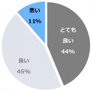 名古屋観光ホテル(なごやかんこうほてる)口コミ構成比率表(最低最悪を含む)