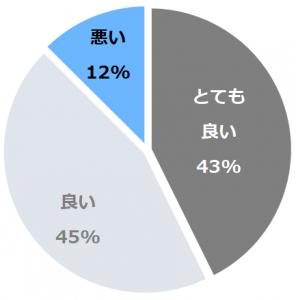 料理旅館 花楽(りょうりりょかんからく)口コミ構成比率表(最低最悪を含む)