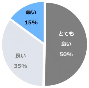湯回廊 菊屋(ゆかいろうきくや)口コミ構成比率表(最低最悪を含む)