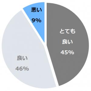 休暇村富士(きゅうかむらふじ)口コミ構成比率表(最低最悪を含む)