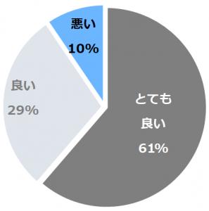 名古屋マリオットアソシアホテル(なごやまりおっとあそしあほてる)口コミ構成比率表(最低最悪を含む)