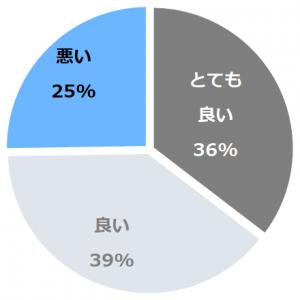 活魚の美舟(いけうおのみふね)口コミ構成比率表(最低最悪を含む)