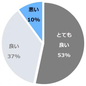 三井ガーデンホテル京都新町 別邸(みついがーでんほてるきょうとしんまちべってい)口コミ構成比率表(最低最悪を含む)