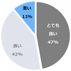 ホテルモントレ京都(ほてるもんとれきょうと)口コミ構成比率表(最低最悪を含む)