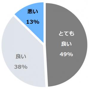 NEMU RESORT(ねむりぞーと)口コミ構成比率表(最低最悪を含む)