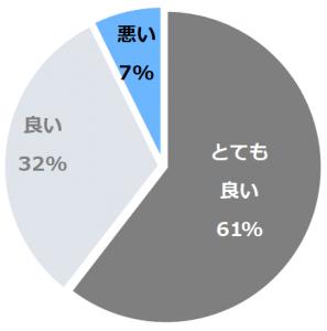 ホテル日航プリンセス京都(ほてるにっこうぷりんせすきょうと)口コミ構成比率表(最低最悪を含む)