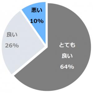 旅館 大石屋(りょかんおおいしや)口コミ構成比率表(最低最悪を含む)
