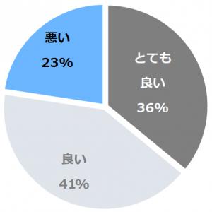 青山ガーデンリゾート ホテルローザブランカ(あおやまがーでんりぞーと ほてるろーざぶらんか)口コミ構成比率表(最低最悪を含む)