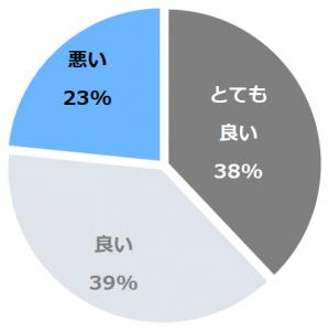 ホテルラフォーレ修善寺 山紫水明(ほてるらふぉーれしゅぜんじさんしすいめい)口コミ構成比率表(最低最悪を含む)
