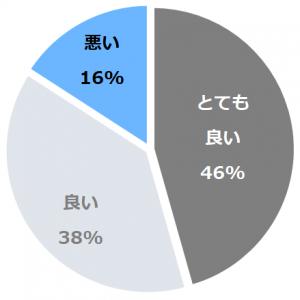 料理旅館 新和具荘(りょうりりょかんしんわぐそう)口コミ構成比率表(最低最悪を含む)