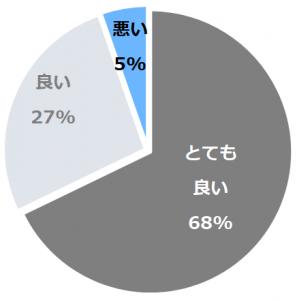 天城湯ヶ島温泉 白壁(あまぎゆがしまおんせんしらかべ)口コミ構成比率表(最低最悪を含む)