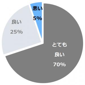伊豆三津浜 松濤館(いずみとはましょうとうかん)口コミ構成比率表(最低最悪を含む)