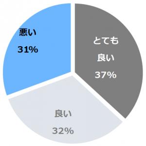 松阪わんわんパラダイス 森のホテルスメール(まつさかわんわんぱらだいすもりのほてるすめーる)口コミ構成比率表(最低最悪を含む)