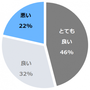 宙SORA 渡月荘金龍(そらとげつそうきんりゅう)口コミ構成比率表(最低最悪を含む)