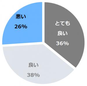嵐山温泉 渡月亭(あらしやまおんせんとげつてい)口コミ構成比率表(最低最悪を含む)