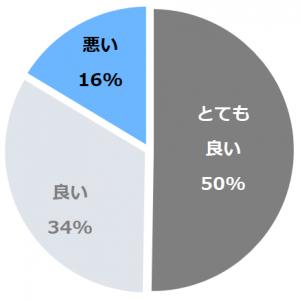 戸田温泉 ときわや(とだおんせんときわや)口コミ構成比率表(最低最悪を含む)