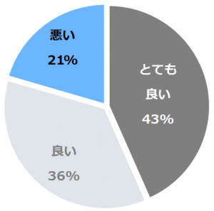 ウェスティン都ホテル京都(うぇすてぃんみやこほてるきょうと)口コミ構成比率表(最低最悪を含む)