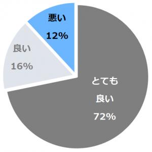 星海幽月 夢遊華(あさつみゆうつきゆめゆうか)口コミ構成比率表(最低最悪を含む)